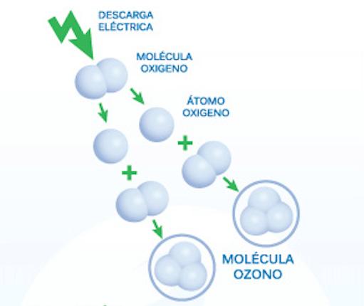 como funciona el purificador de ozono